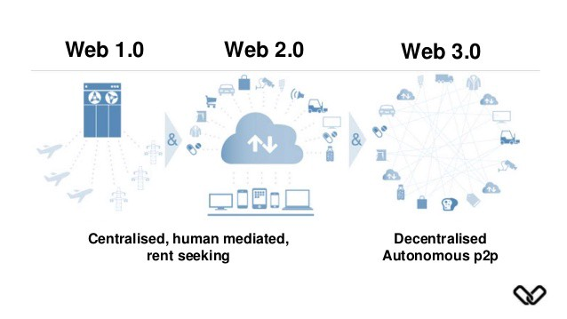 The Decentralized Web for Regenerative Projects